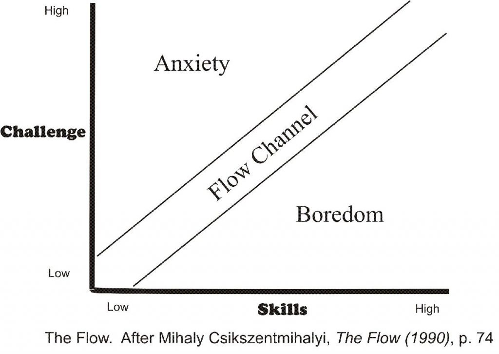 Flow chart for higher productivity by Mihaly Csikszentmihalyi's. Skill/challenge curve.